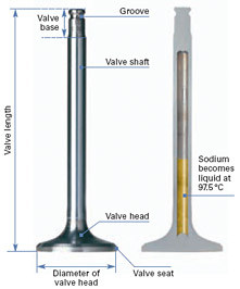 Sodium filled exhaust valve