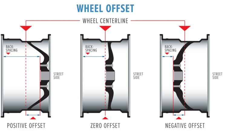Image result for negative offset wheel