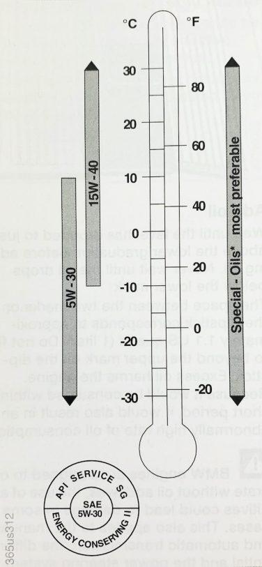 BMW E36 M3 Oil Viscosity Chart